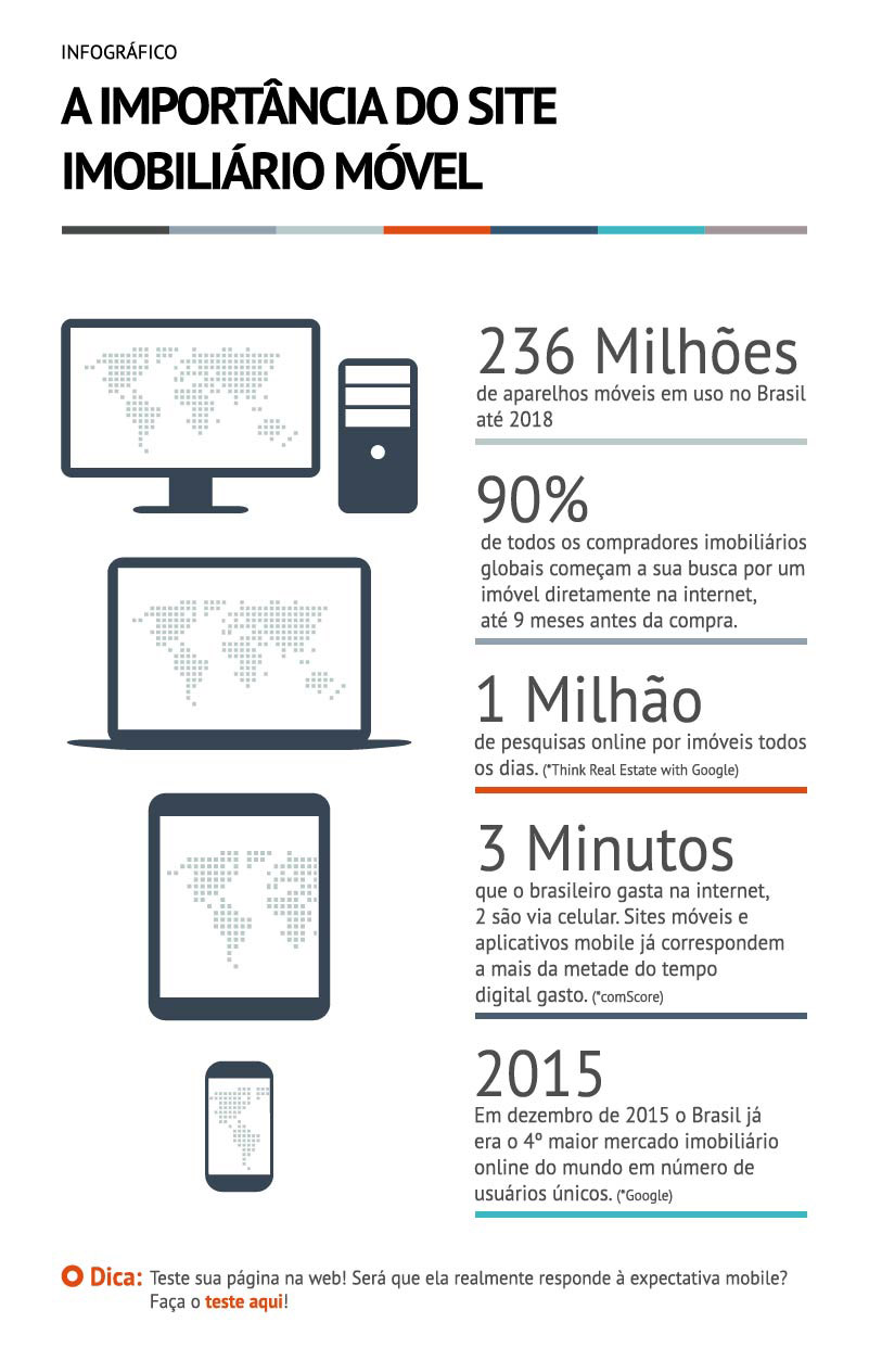 [Infográfico] - A importância do site imobiliário móvel