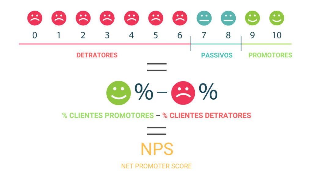 NPS: O que é, e como fazer?